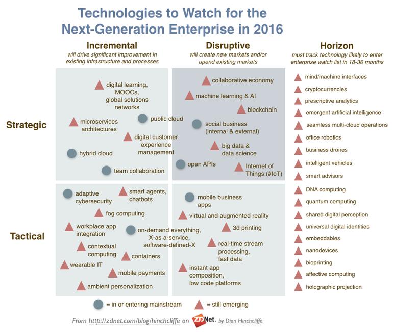 "Beachtenswerte ""Enterprise Technologies"" 2016"