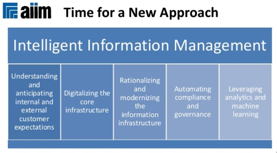 AIIM New Approach for Intelligent Information Management