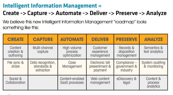 AIIM Roadmap From ECM to Intelligent Information Management