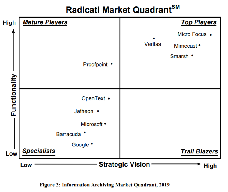 Radicati Information Archiving Market Quadrant 2019
