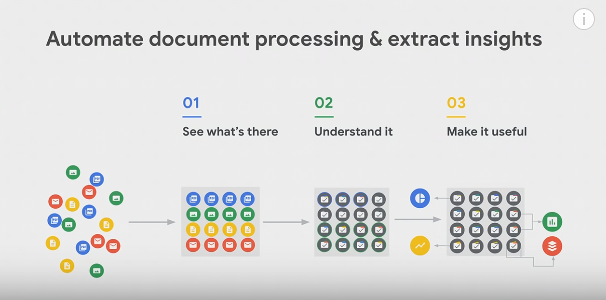 Google AI ML Content Extraction | Screenshot https://www.youtube.com/watch?v=7dtl650D0y0