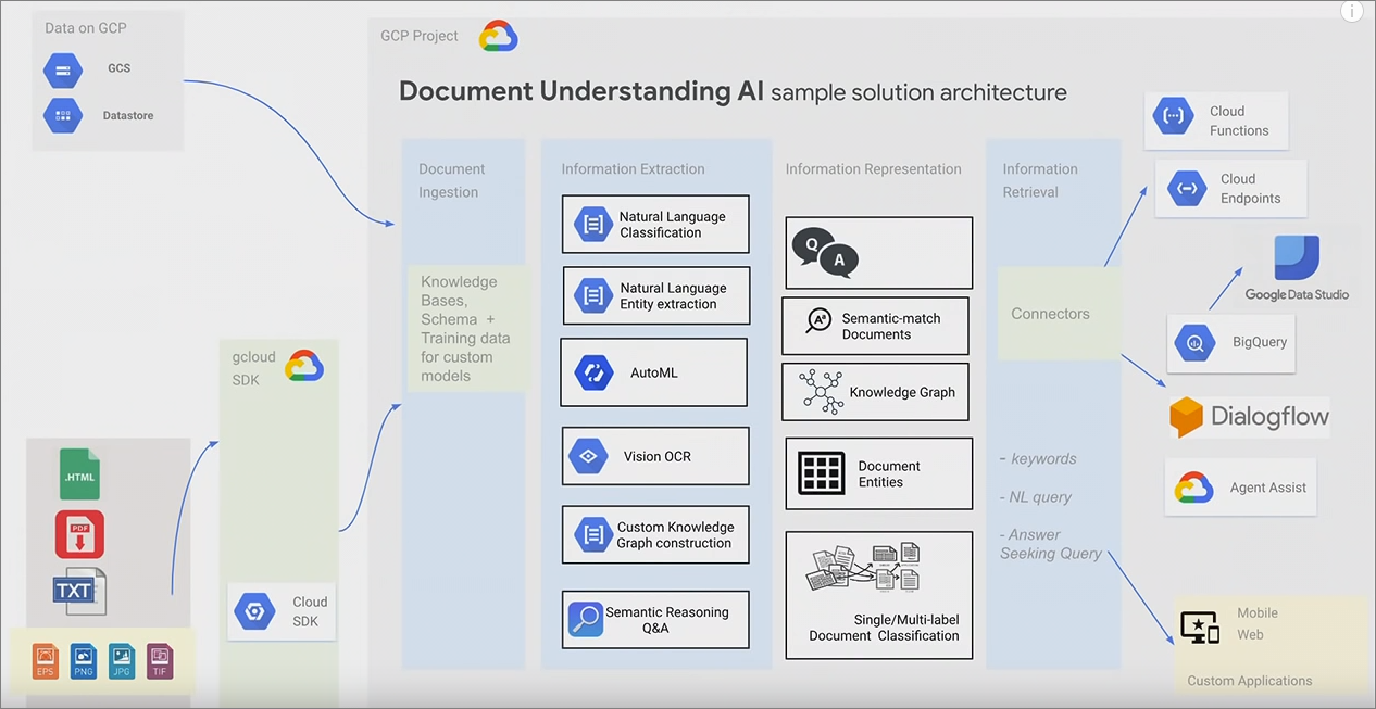 Google AI Architecture for Document Understanding | Screenshot https://www.youtube.com/watch?v=7dtl650D0y0
