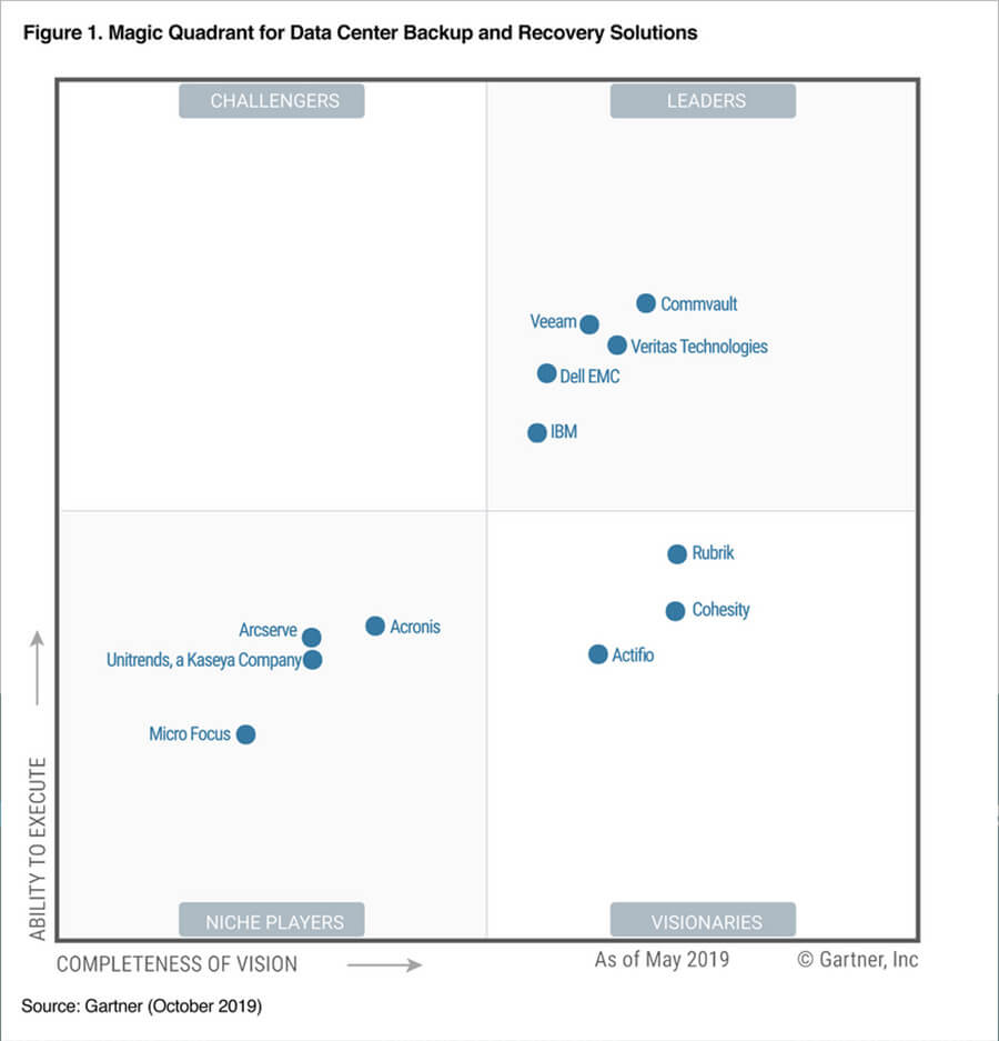 Gartner Magic Quadrannt Backup Recovery 2019