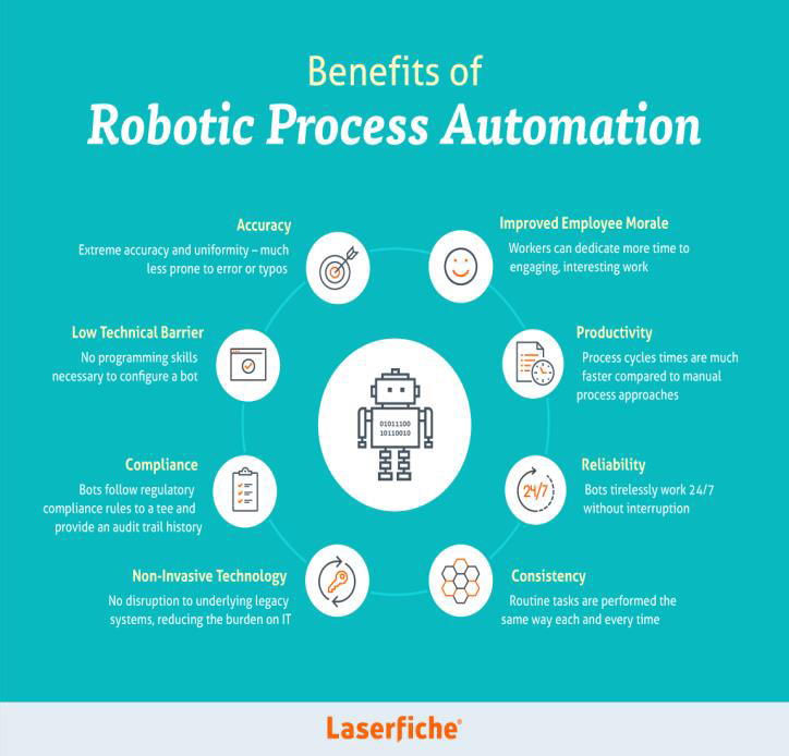 RPA Robotic Process Automation: ein neuer Hypebegriff?