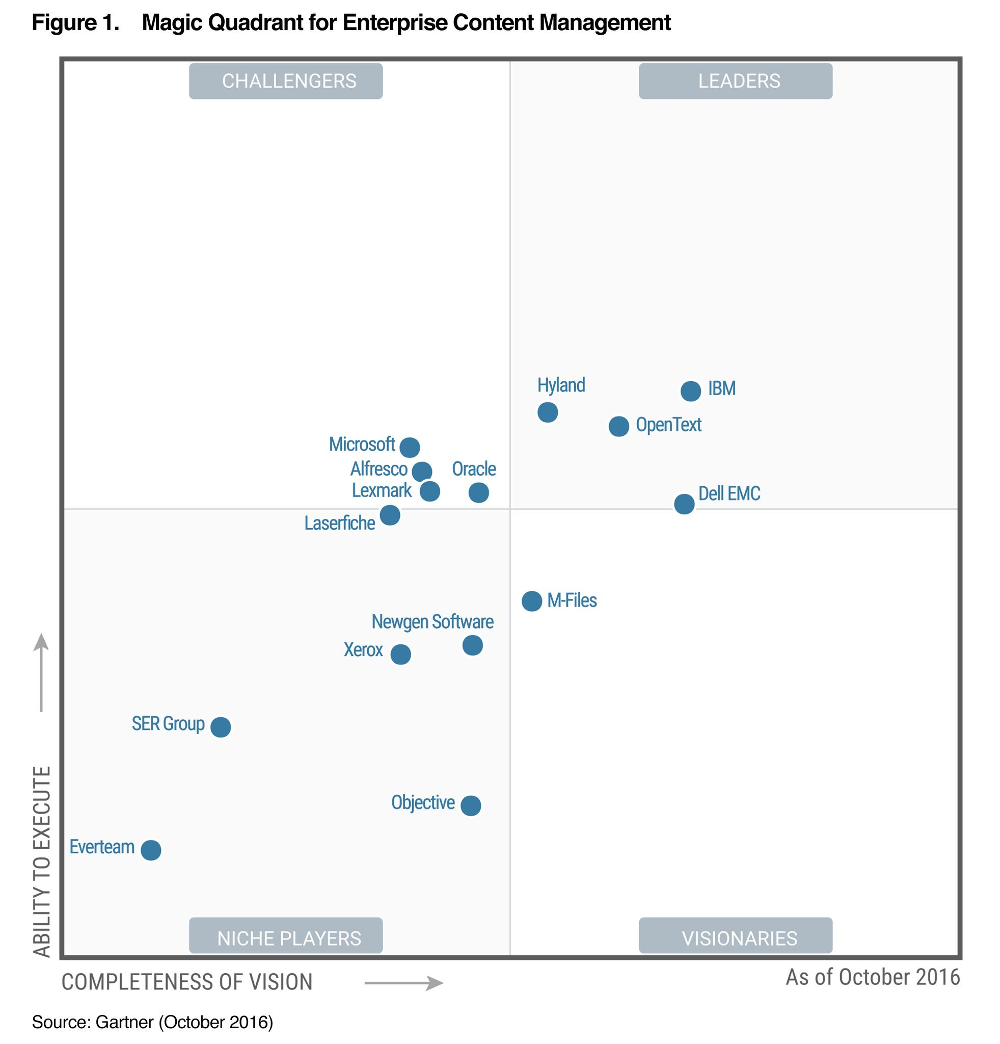 www.project-consult.de/files/Gartner Magic Quadrant ECM 2016.pdf