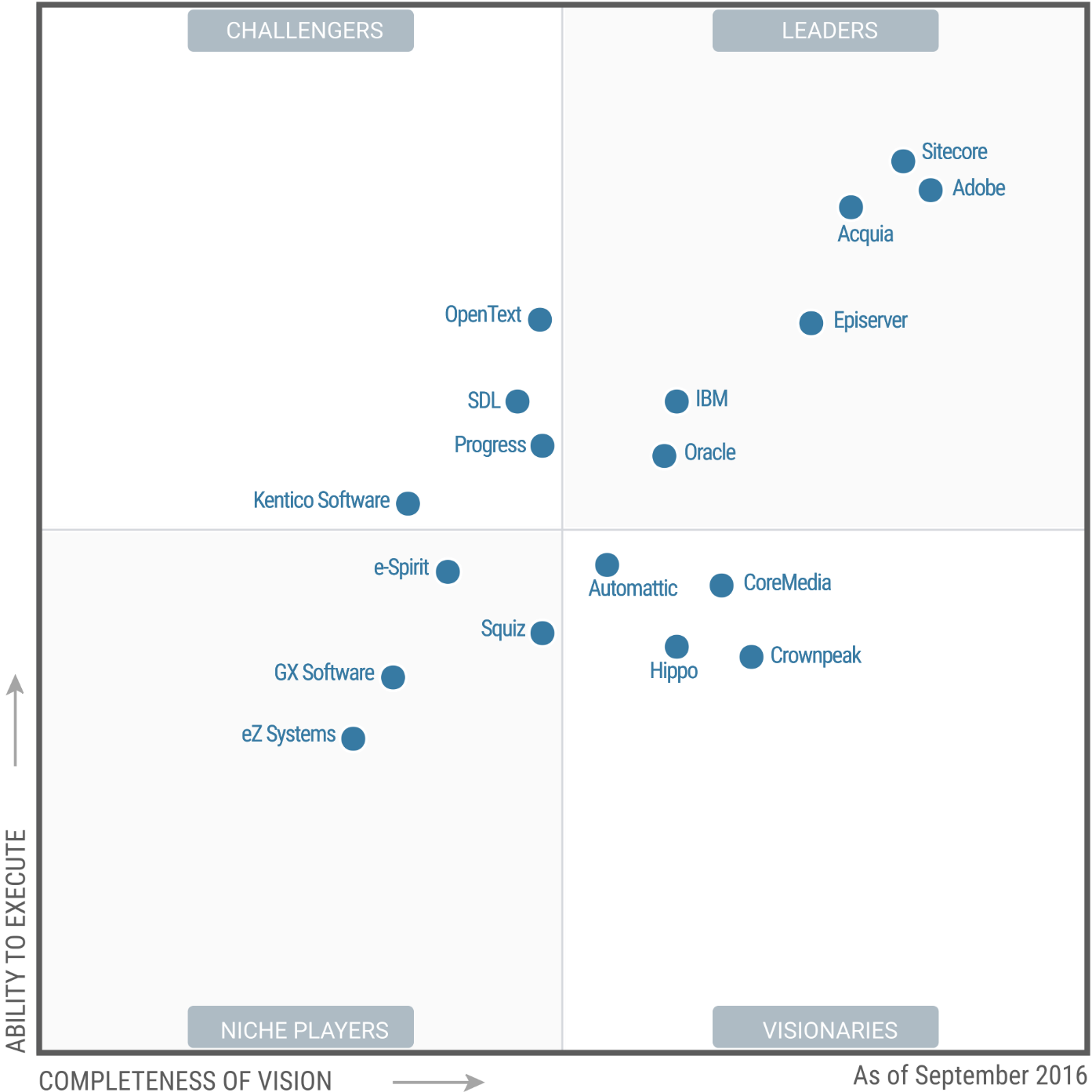http://www.PROJECT-CONSULT.de/files/Gartner Magic Quadrant WCM 2016.pdf