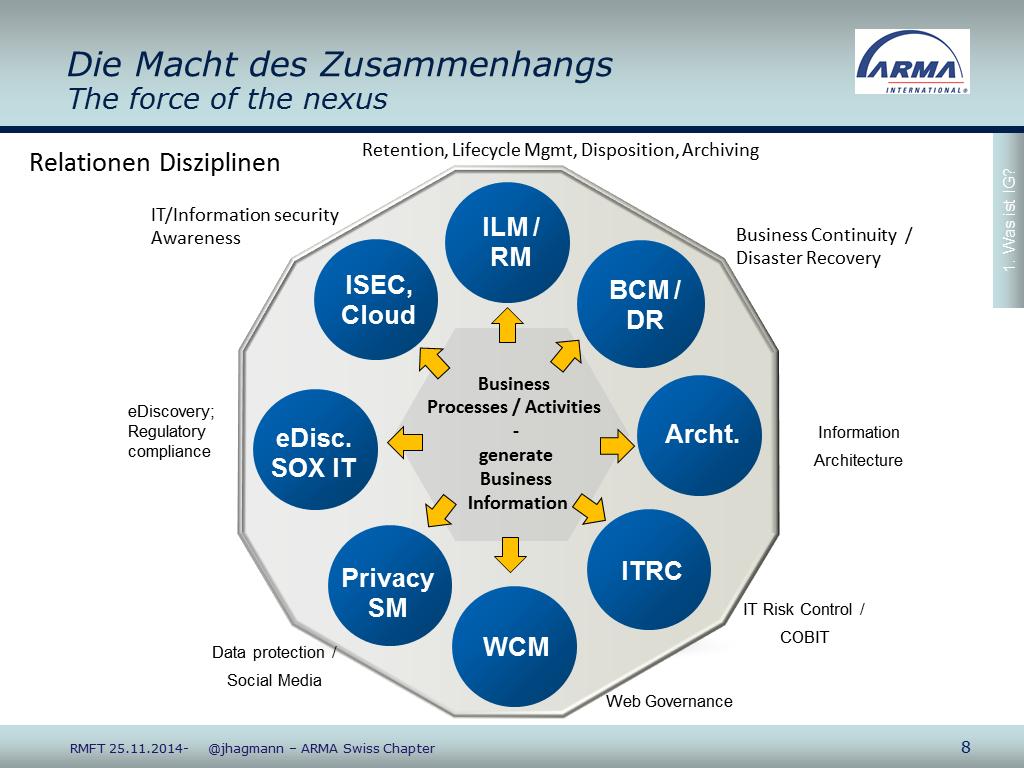 Keynote ARMA Schweiz Hagmann Inhaltsfolie RMK2014