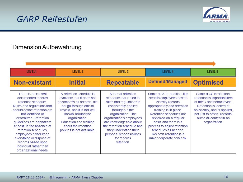 RM-Speedy ARMA Schweiz Inhaltsfolie RMK2014