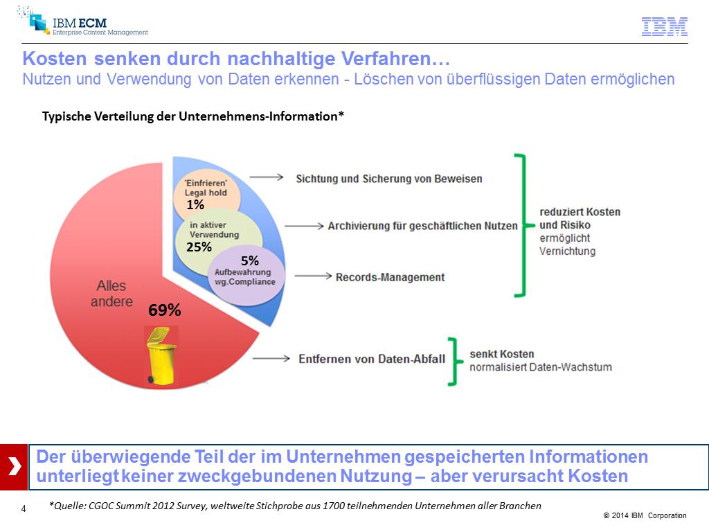 Workshop IBM Inhaltsfolie RMK2014