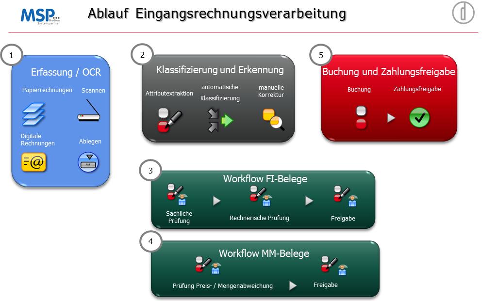 Vortrag MSP Nixdorf Inhaltsfolie RMK2014